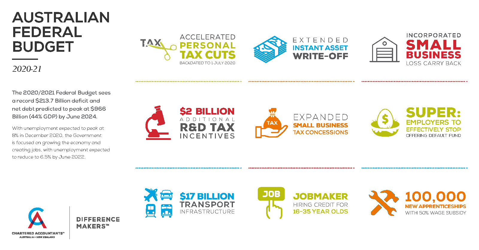1744 AU Federal Budget 2020_Infographic_1200x627_Updated
